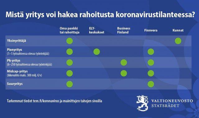 Valtioneuvosto_rahoitus_koronavirustilanteessa